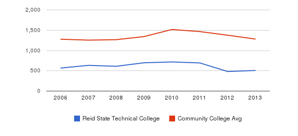 Reid State Technical College Total Enrollment&nbsp(2006-2013)