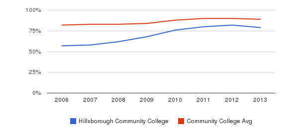 Hillsborough Community College % Students Receiving Some Financial Aid&nbsp(2006-2013)