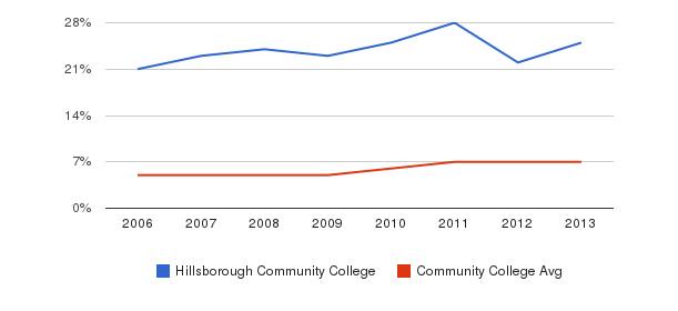 Hillsborough Community College Hispanic&nbsp(2006-2013)