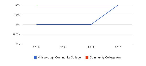 Hillsborough Community College More&nbsp(2010-2013)