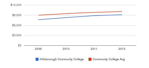 Hillsborough Community College Out-State Tuition Fees&nbsp(2009-2012)