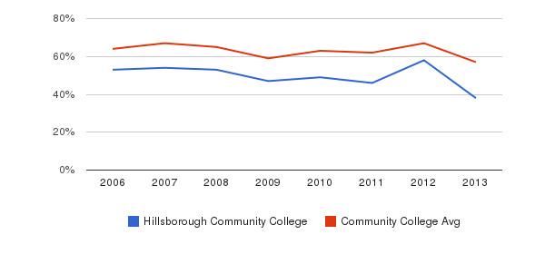 Hillsborough Community College White&nbsp(2006-2013)