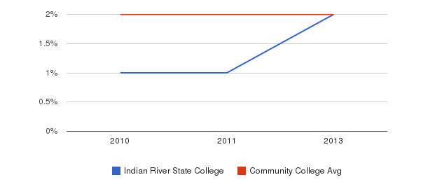 Indian River State College More&nbsp(2010-2013)
