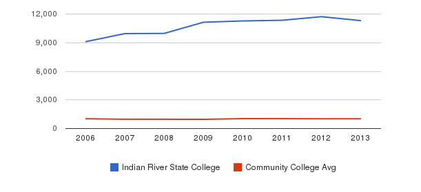 Indian River State College Part-Time Students&nbsp(2006-2013)