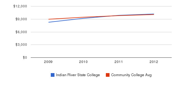 Indian River State College Out-State Tuition Fees&nbsp(2009-2012)
