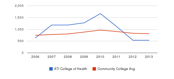 ATI College of Health Full-Time Students&nbsp(2006-2013)