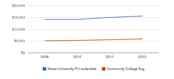Keiser University-Ft Lauderdale In-State Tuition Fees&nbsp(2009-2012)