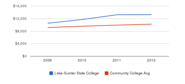 Lake-Sumter State College Out-State Tuition Fees&nbsp(2009-2012)