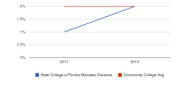 State College of Florida-Manatee-Sarasota More&nbsp(2011-2013)