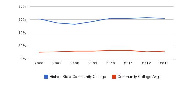 Bishop State Community College Black&nbsp(2006-2013)