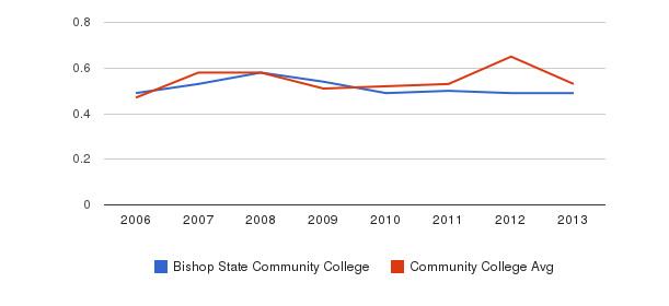 Bishop State Community College Diversity Score&nbsp(2006-2013)