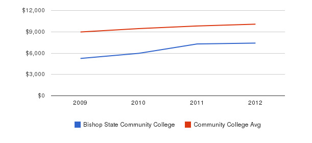 Bishop State Community College Out-State Tuition Fees&nbsp(2009-2012)