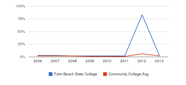 Palm Beach State College non_resident&nbsp(2006-2013)
