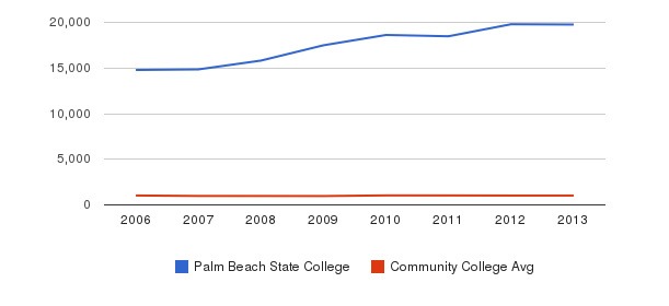 Palm Beach State College Part-Time Students&nbsp(2006-2013)