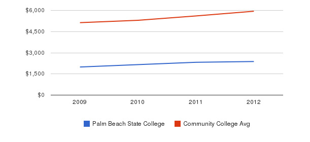 Palm Beach State College In-State Tuition Fees&nbsp(2009-2012)