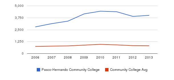 Pasco-Hernando Community College Full-Time Students&nbsp(2006-2013)