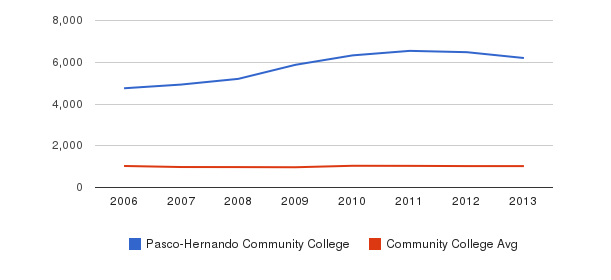 Pasco-Hernando Community College Part-Time Students&nbsp(2006-2013)