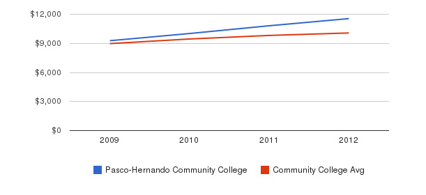 Pasco-Hernando Community College Out-State Tuition Fees&nbsp(2009-2012)