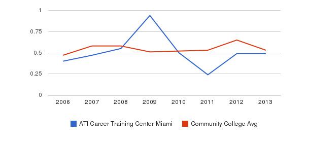 ATI Career Training Center-Miami Diversity Score&nbsp(2006-2013)