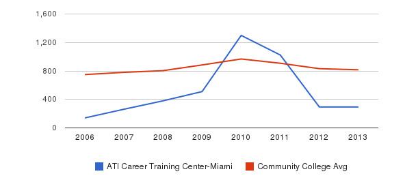 ATI Career Training Center-Miami Full-Time Students&nbsp(2006-2013)