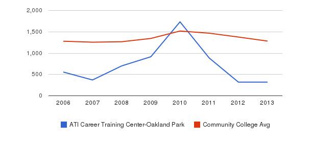 ATI Career Training Center-Oakland Park Total Enrollment&nbsp(2006-2013)