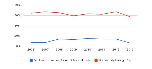 ATI Career Training Center-Oakland Park White&nbsp(2006-2013)