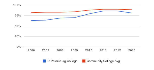 St Petersburg College % Students Receiving Some Financial Aid&nbsp(2006-2013)