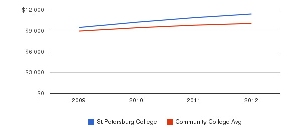 St Petersburg College Out-State Tuition Fees&nbsp(2009-2012)