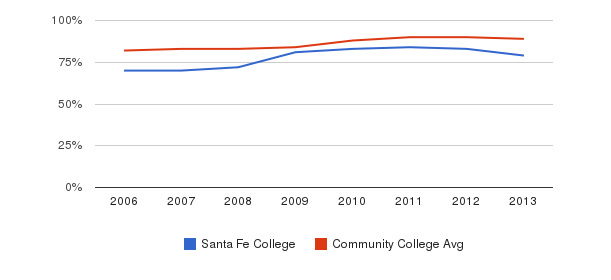 Santa Fe College % Students Receiving Some Financial Aid&nbsp(2006-2013)