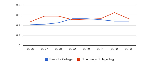 Santa Fe College Diversity Score&nbsp(2006-2013)