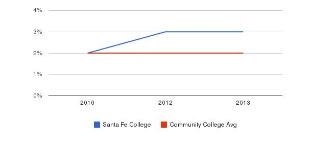 Santa Fe College More&nbsp(2010-2013)