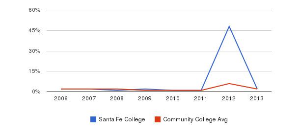 Santa Fe College non_resident&nbsp(2006-2013)