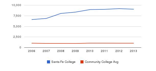 Santa Fe College Part-Time Students&nbsp(2006-2013)