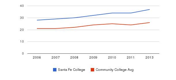 Santa Fe College student staff&nbsp(2006-2013)