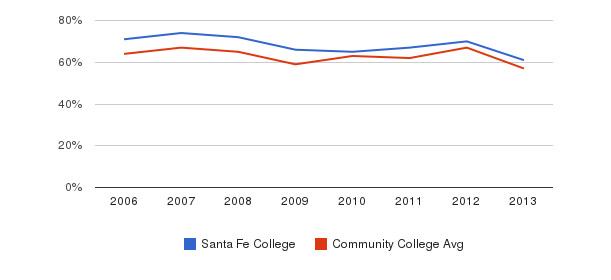 Santa Fe College White&nbsp(2006-2013)