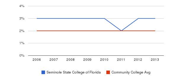 Seminole State College of Florida Asian&nbsp(2006-2013)