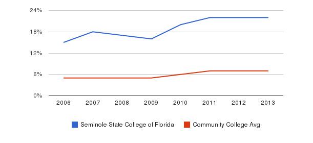Seminole State College of Florida Hispanic&nbsp(2006-2013)
