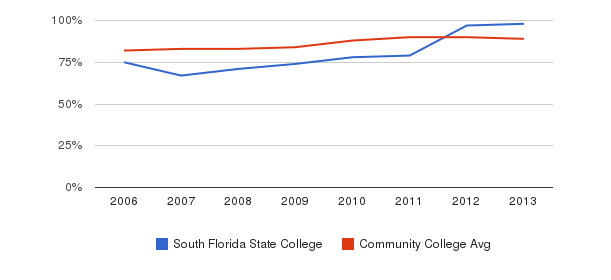 South Florida State College % Students Receiving Some Financial Aid&nbsp(2006-2013)