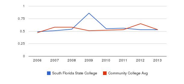 South Florida State College Diversity Score&nbsp(2006-2013)