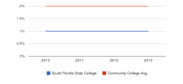 South Florida State College More&nbsp(2010-2013)