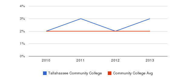 Tallahassee Community College More&nbsp(2010-2013)