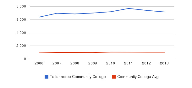 Tallahassee Community College Part-Time Students&nbsp(2006-2013)