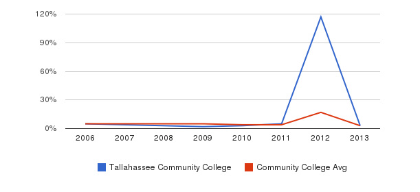 Tallahassee Community College Unknown&nbsp(2006-2013)