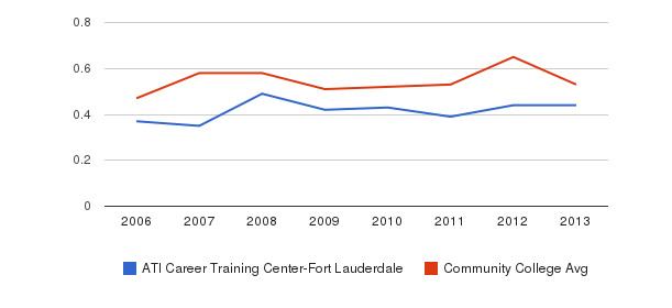 ATI Career Training Center-Fort Lauderdale Diversity Score&nbsp(2006-2013)