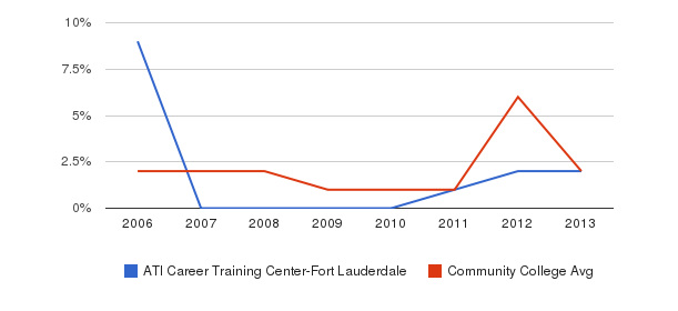 ATI Career Training Center-Fort Lauderdale non_resident&nbsp(2006-2013)