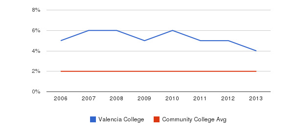 Valencia College Asian&nbsp(2006-2013)