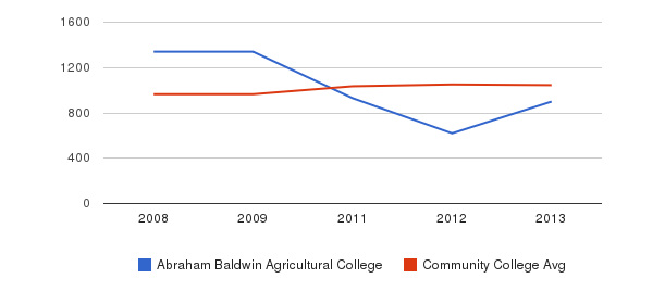 Abraham Baldwin Agricultural College sat total&nbsp(2008-2013)