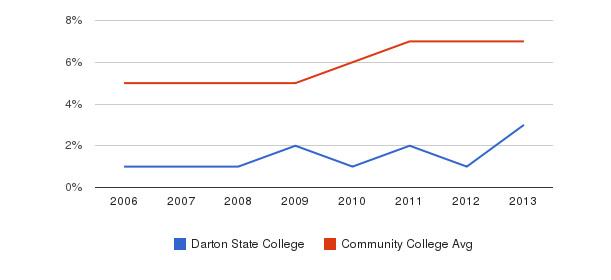 Darton State College Hispanic&nbsp(2006-2013)