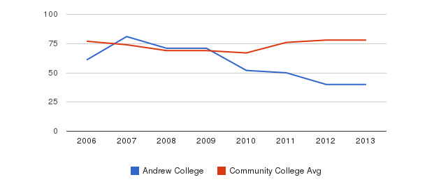 Andrew College Percent Admitted&nbsp(2006-2013)