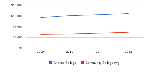 Andrew College In-State Tuition Fees&nbsp(2009-2012)